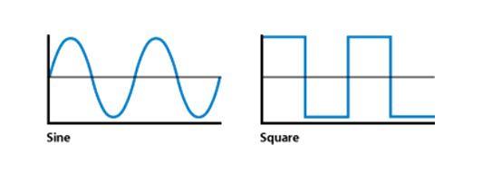 Square Wave Inverter Vs Sine Wave Inverter  India  2020
