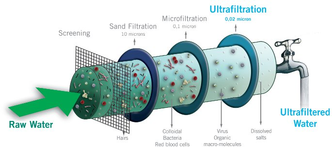 UF Water Filter (Source: Zelect)
