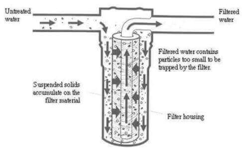 how sediment water filter work